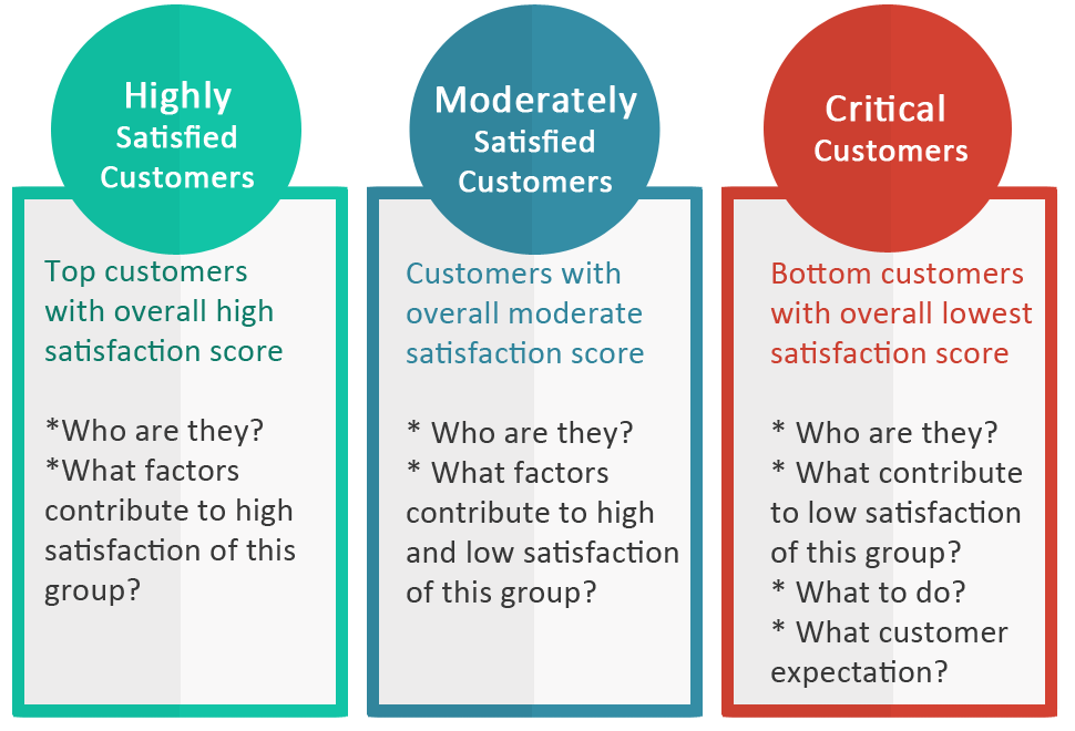 models to identify customer perceived value relationship